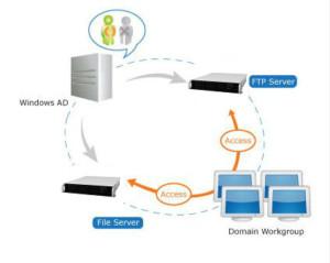 Netzwerkeinbindung der Speicherlösung für Unternehmen
